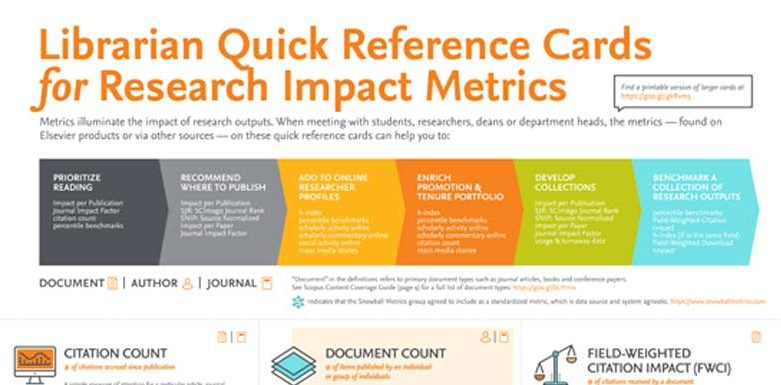 librarian quick refrence card for research impact factor